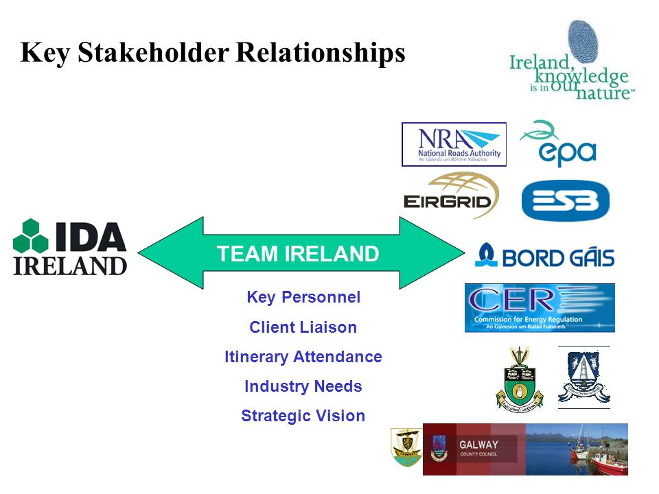 Key Stakeholder Relationships Key Personnel Client Liaison Itinerary Attendance Industry Needs Strategic Vision TEAM IRELAND