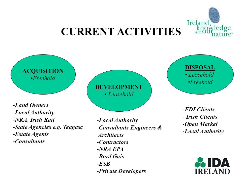 CURRENT ACTIVITIES ACQUISITION Freehold DISPOSAL Leasehold Freehold DEVELOPMENT Leasehold -Land Owners -Local Authority -NRA, Irish Rail -State Agenci