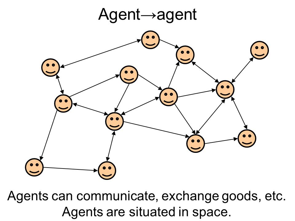 Agentagent Agents can communicate, exchange goods, etc. Agents are situated in space.