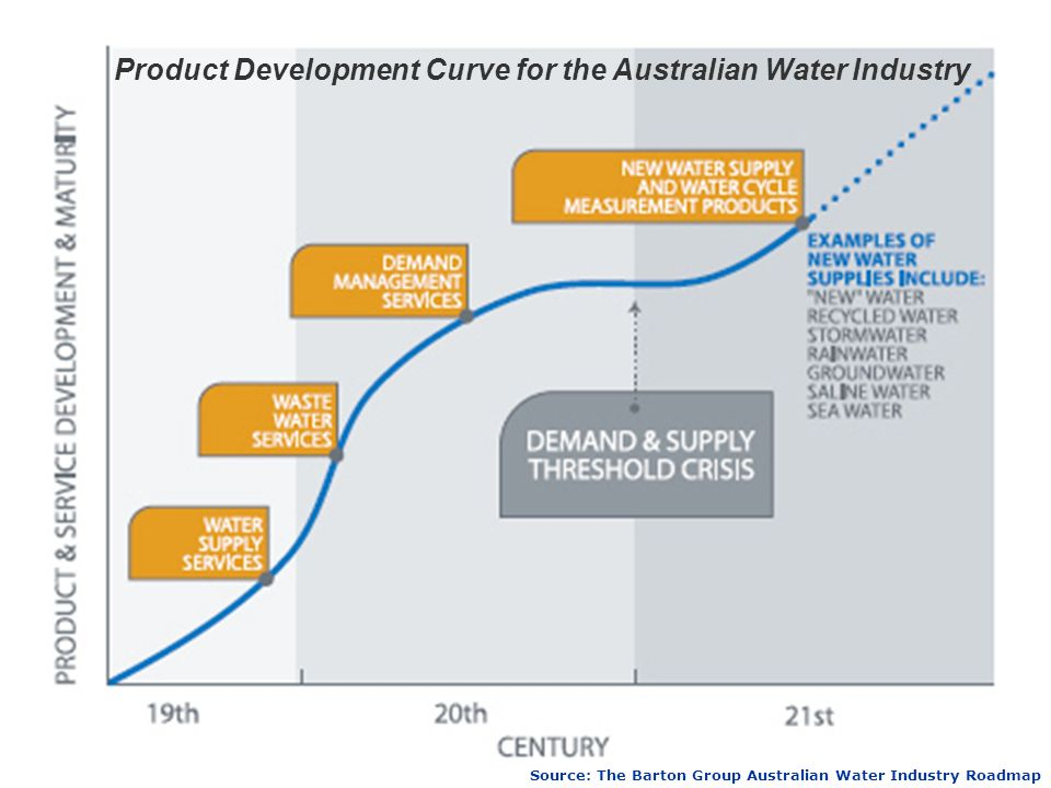 Source: The Barton Group Australian Water Industry Roadmap Product Development Curve for the Australian Water Industry