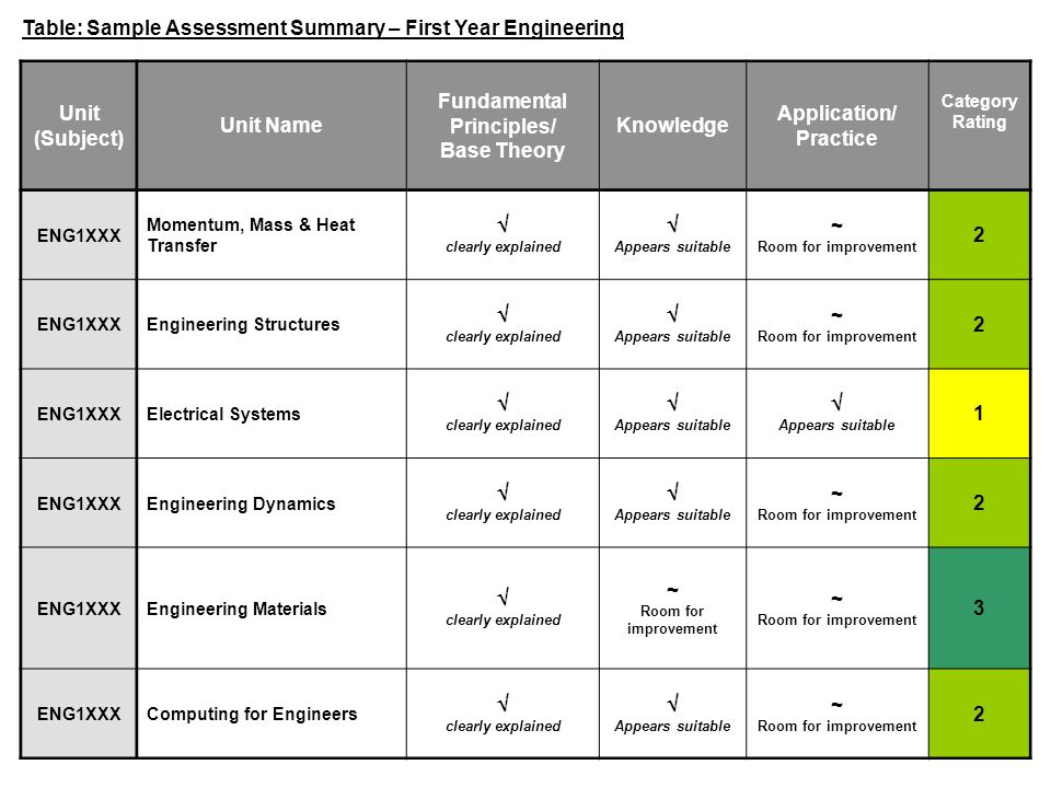 Table: Sample Assessment Summary – First Year Engineering Unit (Subject) Unit Name Fundamental Principles/ Base Theory Knowledge Application/ Practice