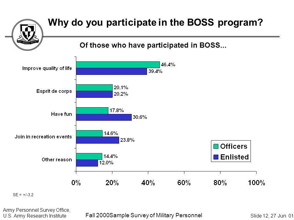 Army Personnel Survey Office, U.S. Army Research Institute Sample Survey of Military Personnel Slide 12, 27 Jun 01 Why do you participate in the BOSS