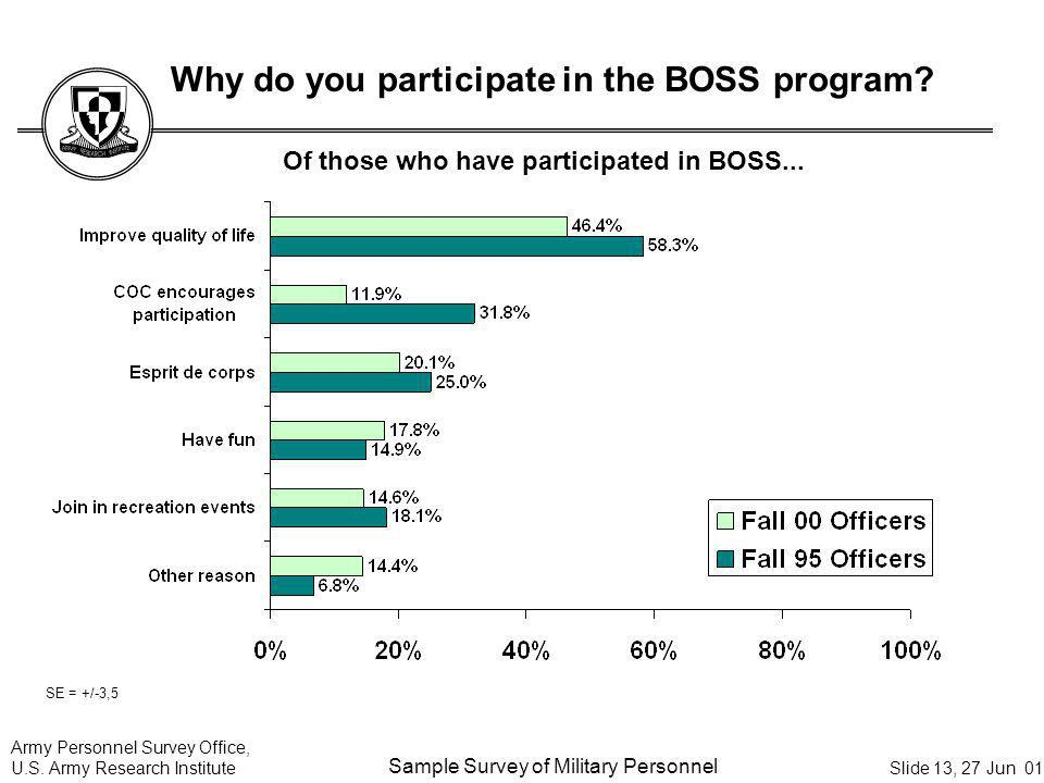 Army Personnel Survey Office, U.S. Army Research Institute Sample Survey of Military Personnel Slide 13, 27 Jun 01 Why do you participate in the BOSS