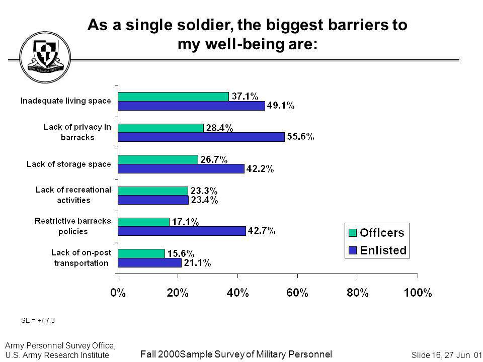 Army Personnel Survey Office, U.S. Army Research Institute Sample Survey of Military Personnel Slide 16, 27 Jun 01 As a single soldier, the biggest ba