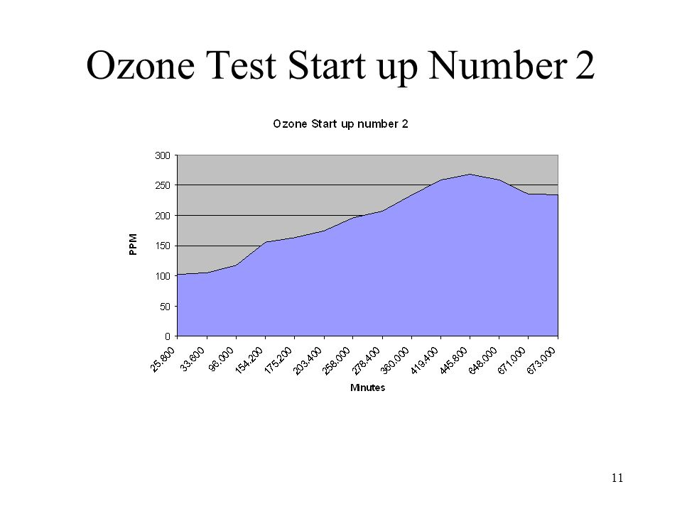 11 Ozone Test Start up Number 2