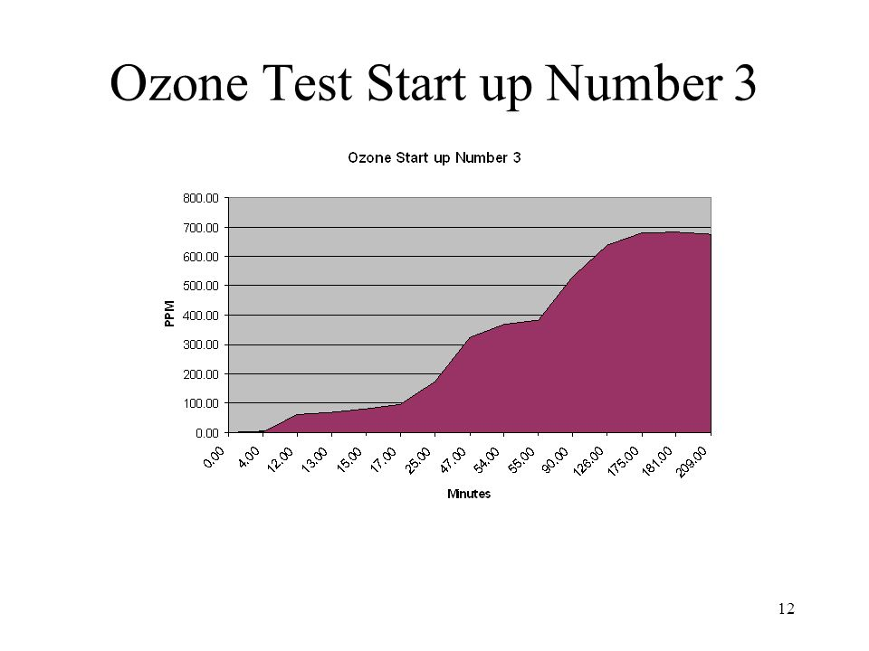 12 Ozone Test Start up Number 3