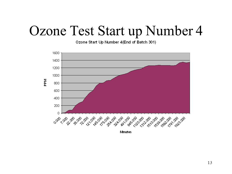 13 Ozone Test Start up Number 4
