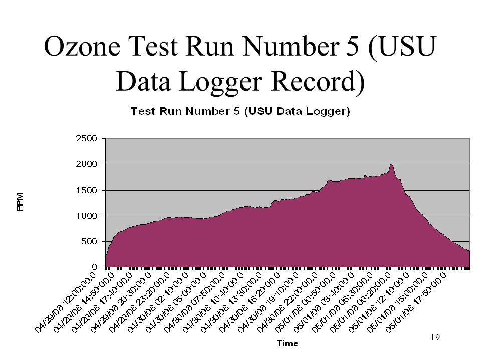 19 Ozone Test Run Number 5 (USU Data Logger Record)