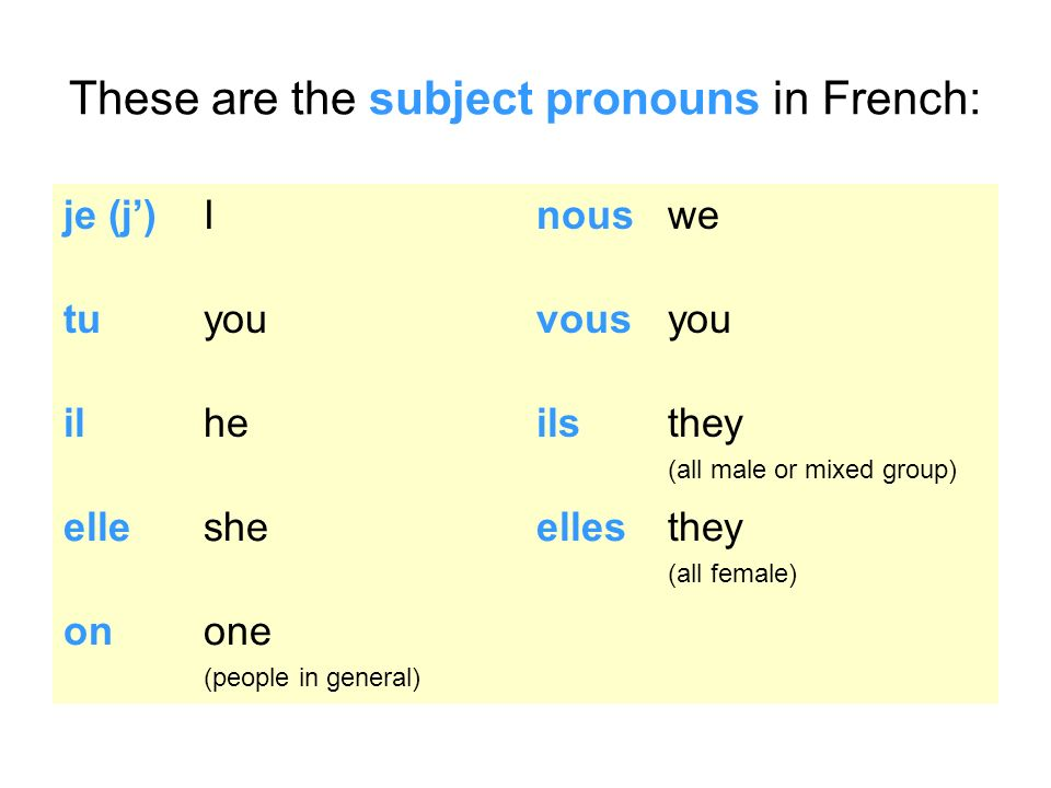 These are the subject pronouns in French: je (j)Inouswe tuyouvousyou ilheilsthey (all male or mixed group) ellesheellesthey (all female) onone (people in general)