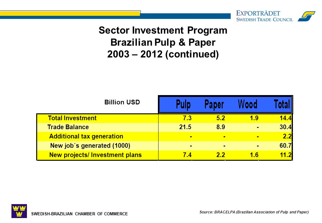 SWEDISH-BRAZILIAN CHAMBER OF COMMERCE Source: BRACELPA (Brazilian Association of Pulp and Paper) Sector Investment Program Brazilian Pulp & Paper 2003 – 2012 (continued) Total Investment7.35.21.914.4 Trade Balance21.58.9-30.4 Additional tax generation---2.2 New job´s generated (1000)---60.7 New projects/ Investment plans7.42.21.611.2 Billion USD