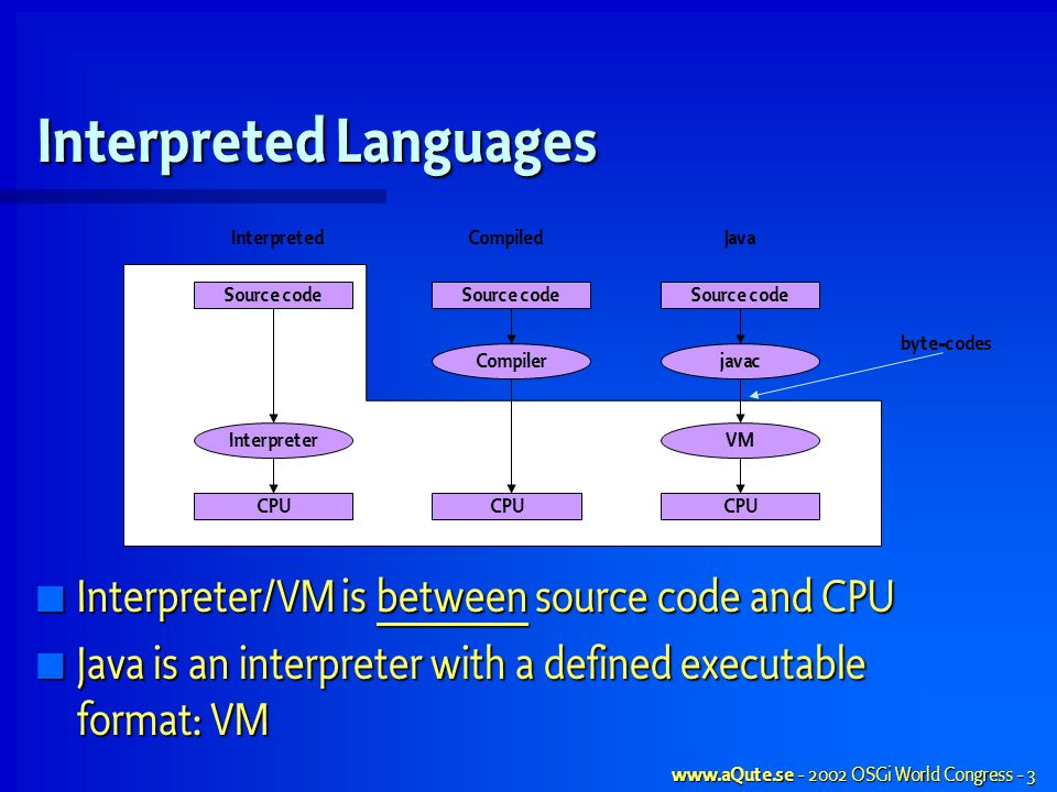 www.aQute.se - 2002 OSGi World Congress - 3 Interpreted Languages Interpreter/VM is between source code and CPU Interpreter/VM is between source code