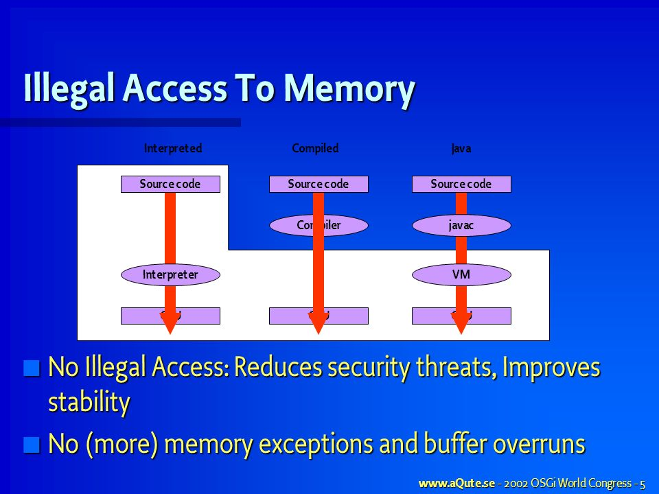 www.aQute.se - 2002 OSGi World Congress - 5 Illegal Access To Memory No Illegal Access: Reduces security threats, Improves stability No Illegal Access