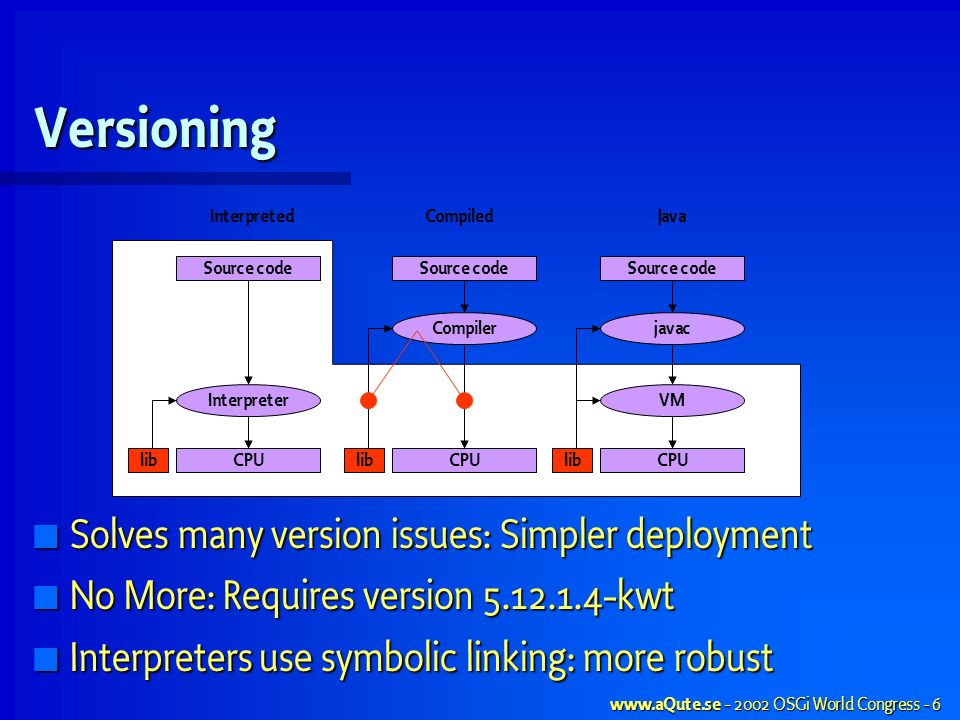 OSGi World Congress - 6 Versioning Solves many version issues: Simpler deployment Solves many version issues: Simpler deployment No More: Requires version kwt No More: Requires version kwt Interpreters use symbolic linking: more robust Interpreters use symbolic linking: more robust Compiler InterpretedCompiledJava CPU Interpreter javac VM Source code lib