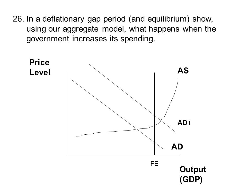 26. In a deflationary gap period (and equilibrium) show, using our aggregate model, what happens when the government increases its spending. Price Lev