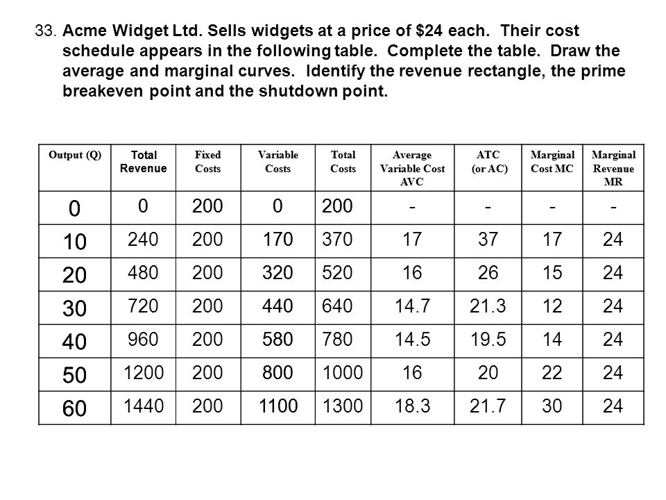 33. Acme Widget Ltd. Sells widgets at a price of $24 each. Their cost schedule appears in the following table. Complete the table. Draw the average an