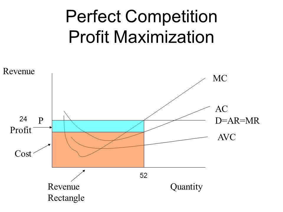 Perfect Competition Profit Maximization Quantity Revenue D=AR=MRP MC AC AVC Revenue Rectangle Cost Profit 52 24