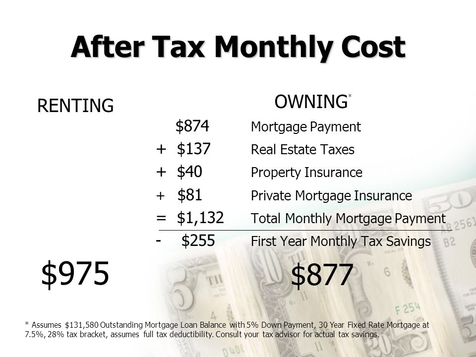After Tax Monthly Cost RENTING $975 OWNING * $874 Mortgage Payment + $137 Real Estate Taxes + $40 Property Insurance + $81 Private Mortgage Insurance