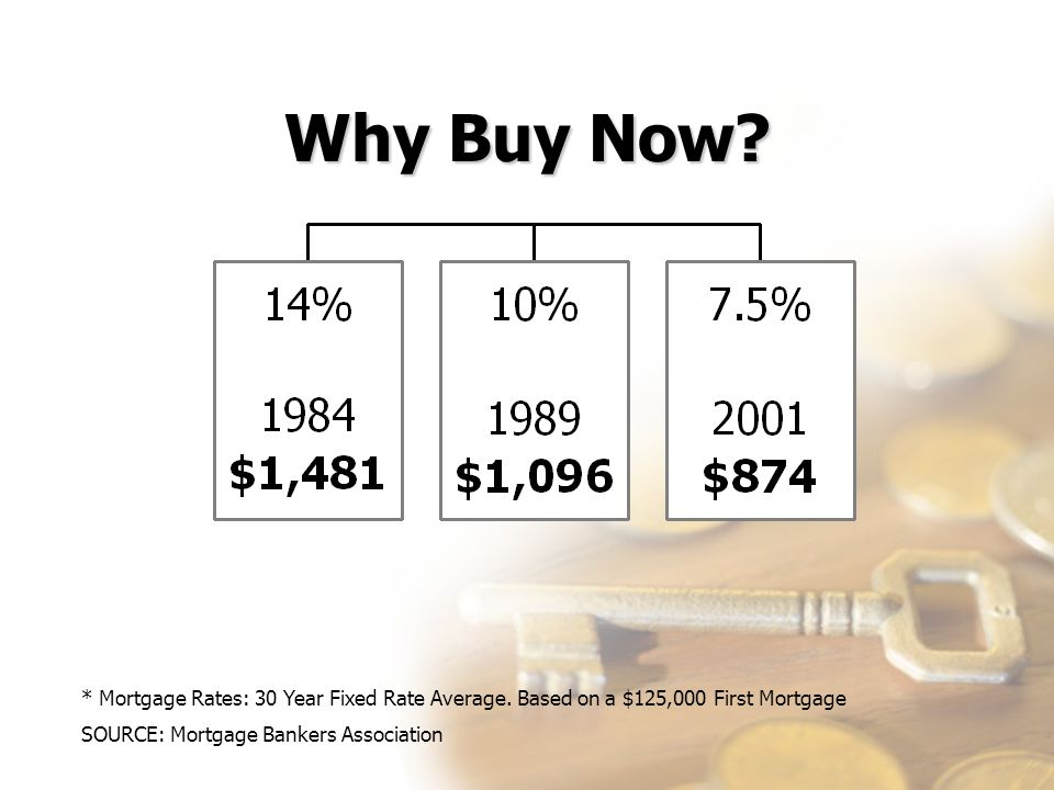 Why Buy Now? * Mortgage Rates: 30 Year Fixed Rate Average. Based on a $125,000 First Mortgage SOURCE: Mortgage Bankers Association