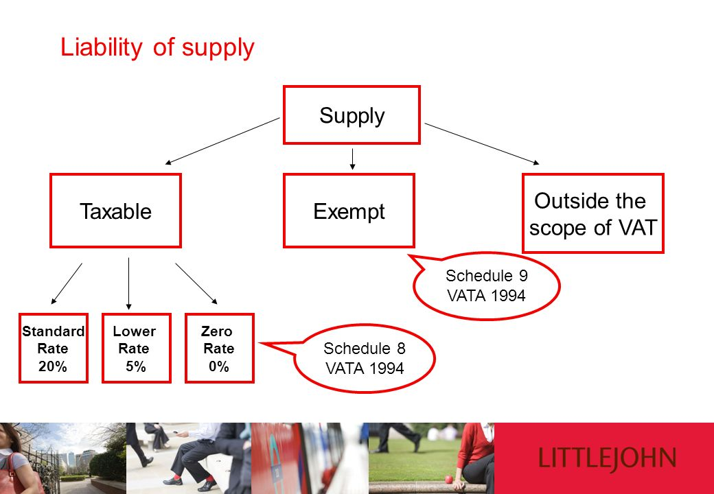 Liability of supply Supply Outside the scope of VAT ExemptTaxable Standard Rate 20% Lower Rate 5% Zero Rate 0% Schedule 9 VATA 1994 Schedule 8 VATA 19
