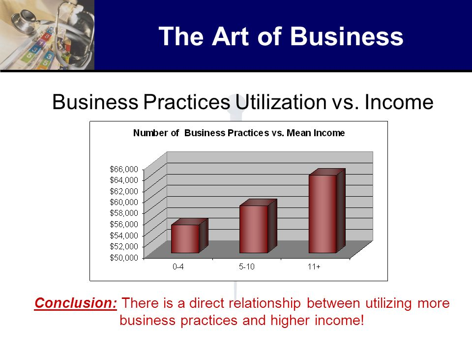 The Art of Business Business Practices Utilization vs. Income Conclusion: There is a direct relationship between utilizing more business practices and