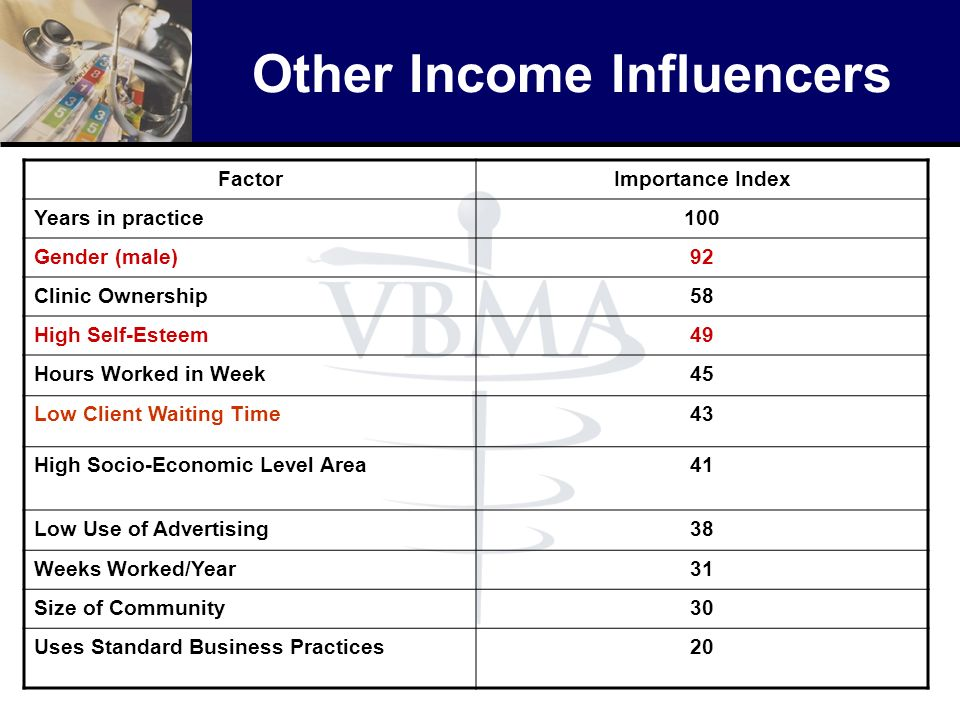 Other Income Influencers FactorImportance Index Years in practice100 Gender (male)92 Clinic Ownership58 High Self-Esteem49 Hours Worked in Week45 Low