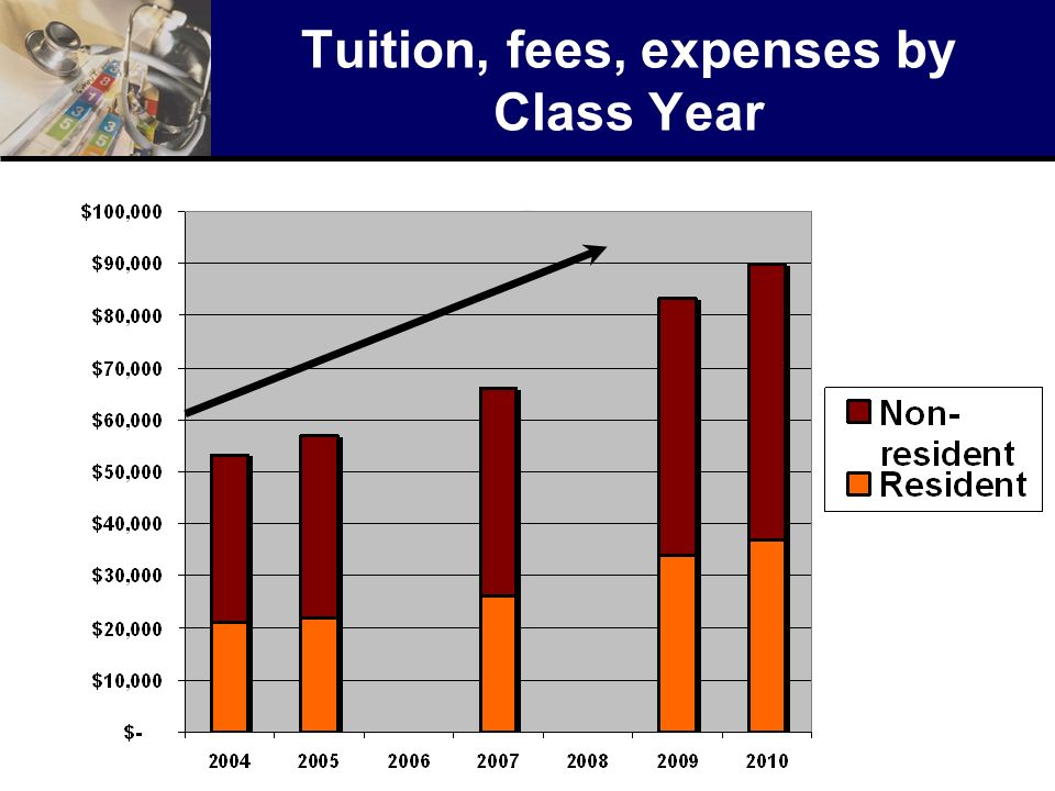 Tuition, fees, expenses by Class Year