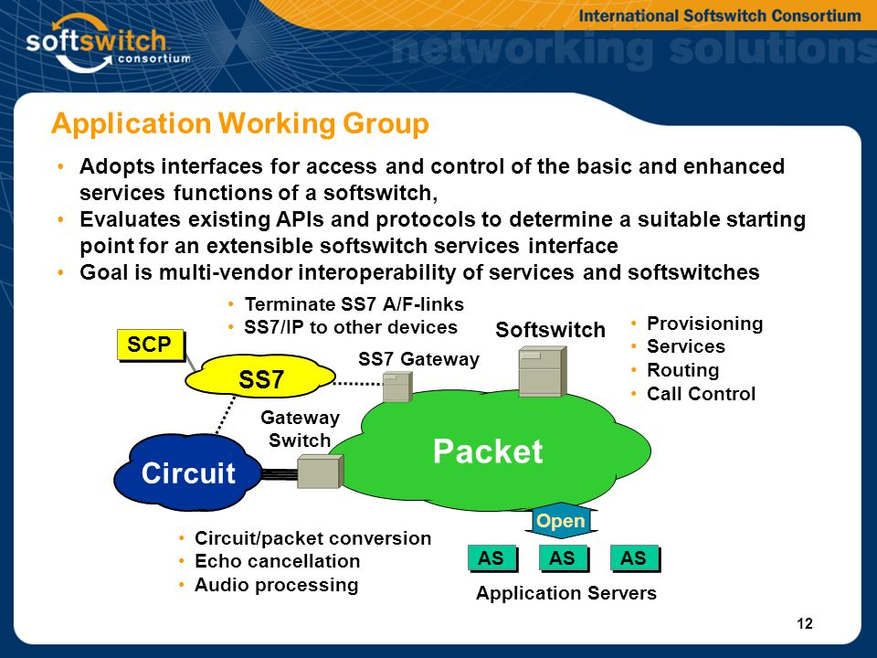 12 Application Working Group Gateway Switch SS7 Circuit SS7 Gateway Softswitch Packet SCP AS Open Application Servers Circuit/packet conversion Echo cancellation Audio processing Terminate SS7 A/F-links SS7/IP to other devices Provisioning Services Routing Call Control Adopts interfaces for access and control of the basic and enhanced services functions of a softswitch, Evaluates existing APIs and protocols to determine a suitable starting point for an extensible softswitch services interface Goal is multi-vendor interoperability of services and softswitches