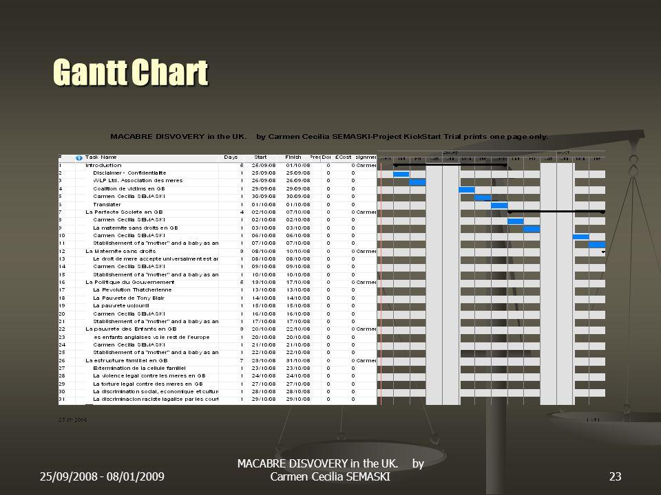 25/09/2008 - 08/01/2009 MACABRE DISVOVERY in the UK. by Carmen Cecilia SEMASKI23 Gantt Chart