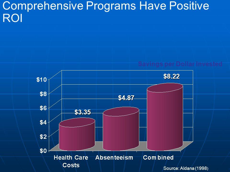 Comprehensive Programs Have Positive ROI$3.35 $4.87 $8.22 Source: Aldana (1998 ) Savings per Dollar Invested