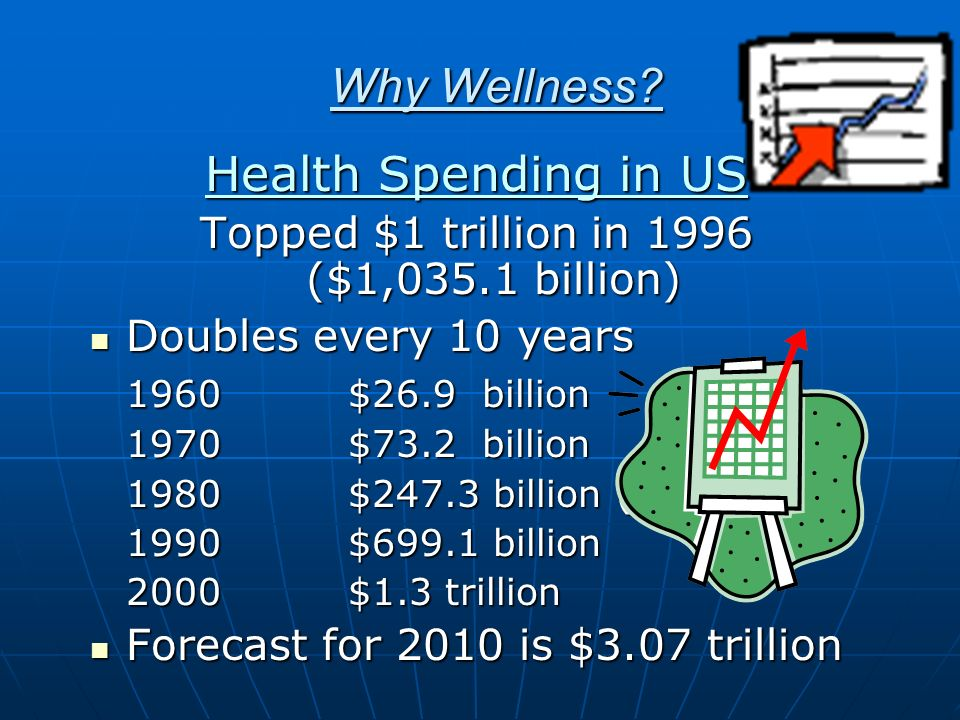 Rationale For WHP Programs Why Wellness.