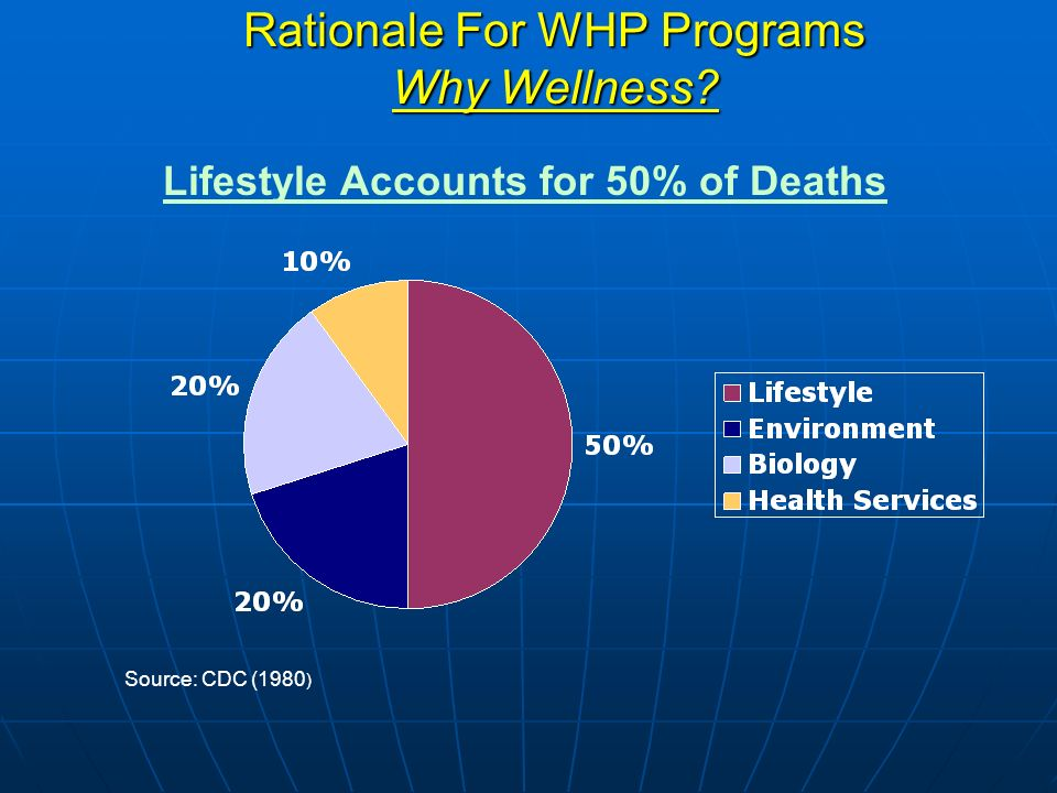 Lifestyle Accounts for 50% of Deaths Source: CDC (1980 ) Rationale For WHP Programs Why Wellness?