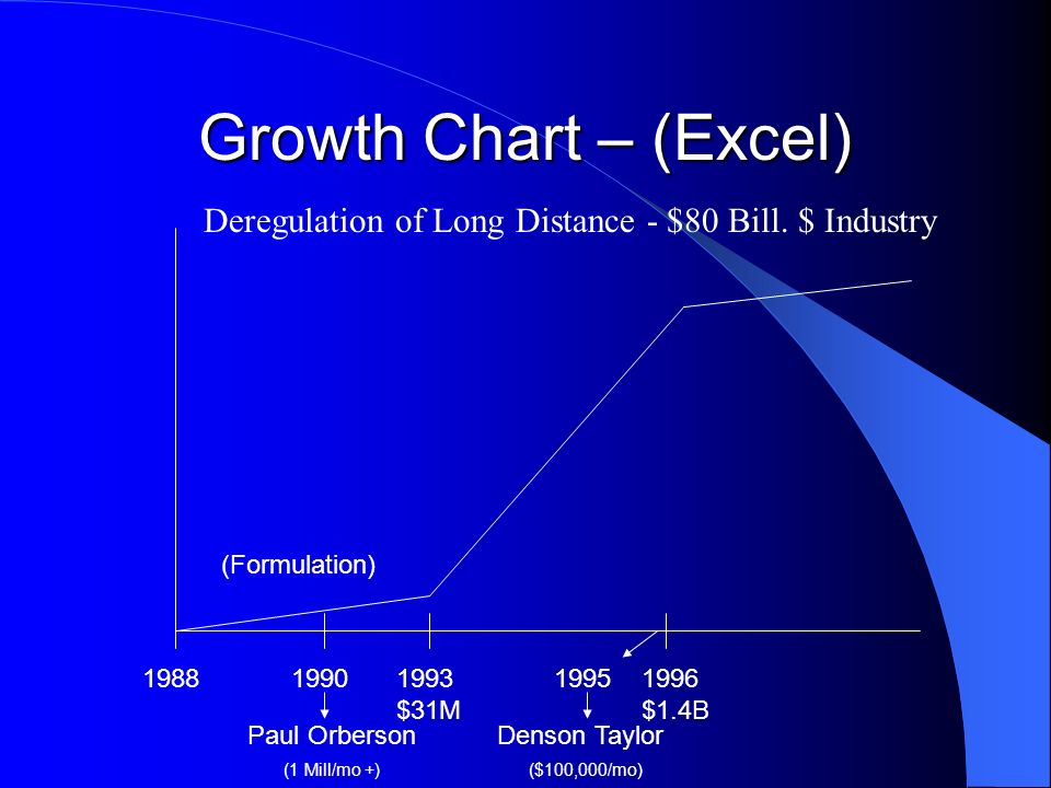 Growth Chart – (Excel) 19881993 $31M 1996 $1.4B Deregulation of Long Distance - $80 Bill. $ Industry