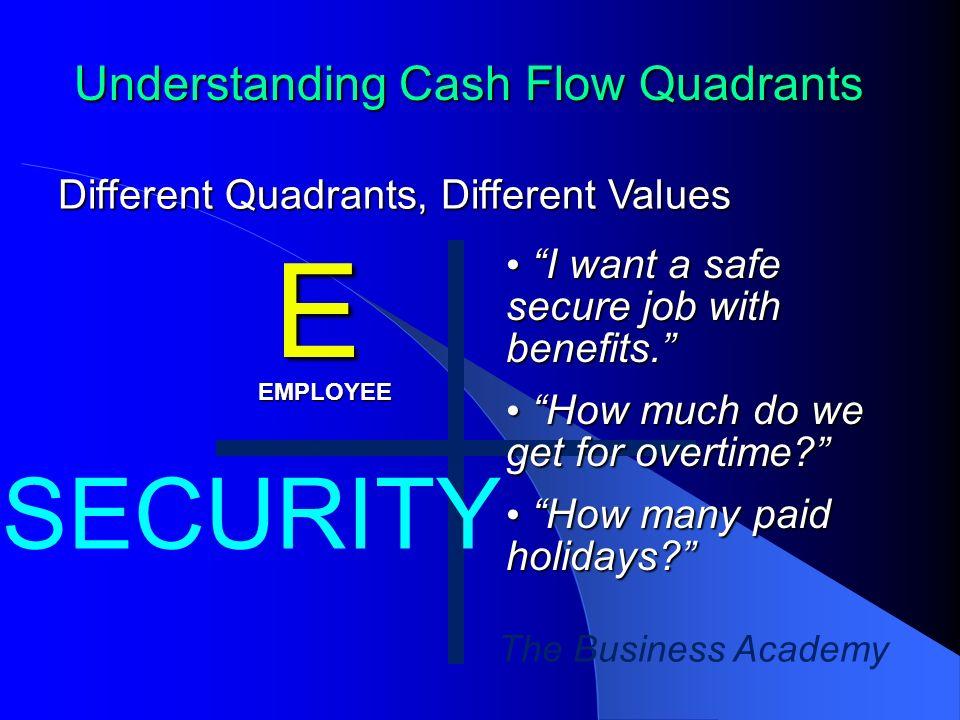 The Business Academy Understanding Cash Flow Quadrants Different Quadrants, Different Values E I want a safe secure job with benefits.
