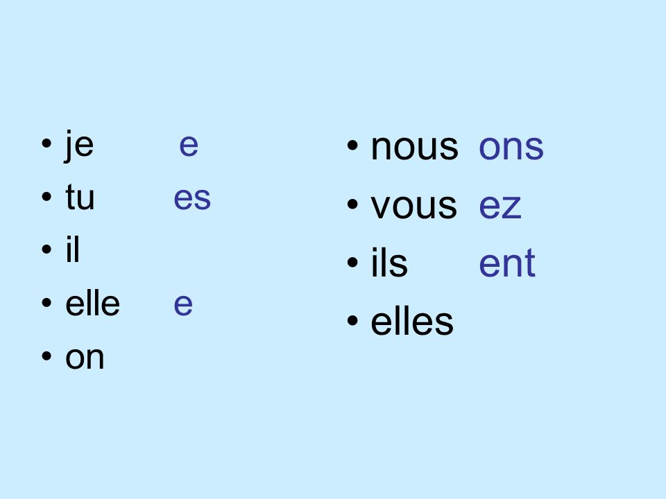 The next slide contains the endings needed to be added to the root for each subject pronoun. You will do this each time you have a subject.