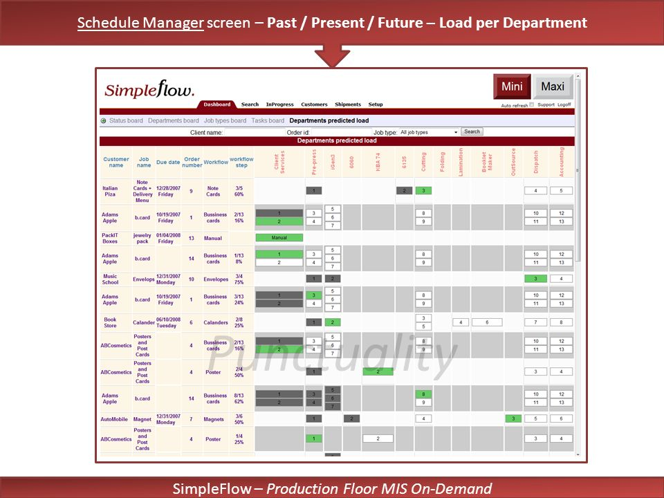 SimpleFlow – Production Floor MIS On-Demand Punctuality Schedule Manager screen – Past / Present / Future – Load per Department