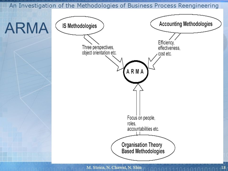 M. Stoica, N. Chawat, N. Shin18 An Investigation of the Methodologies of Business Process Reengineering ARMA