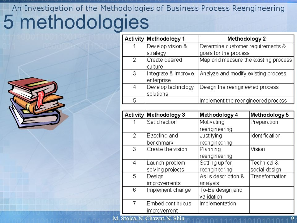 M. Stoica, N. Chawat, N. Shin9 5 methodologies An Investigation of the Methodologies of Business Process Reengineering