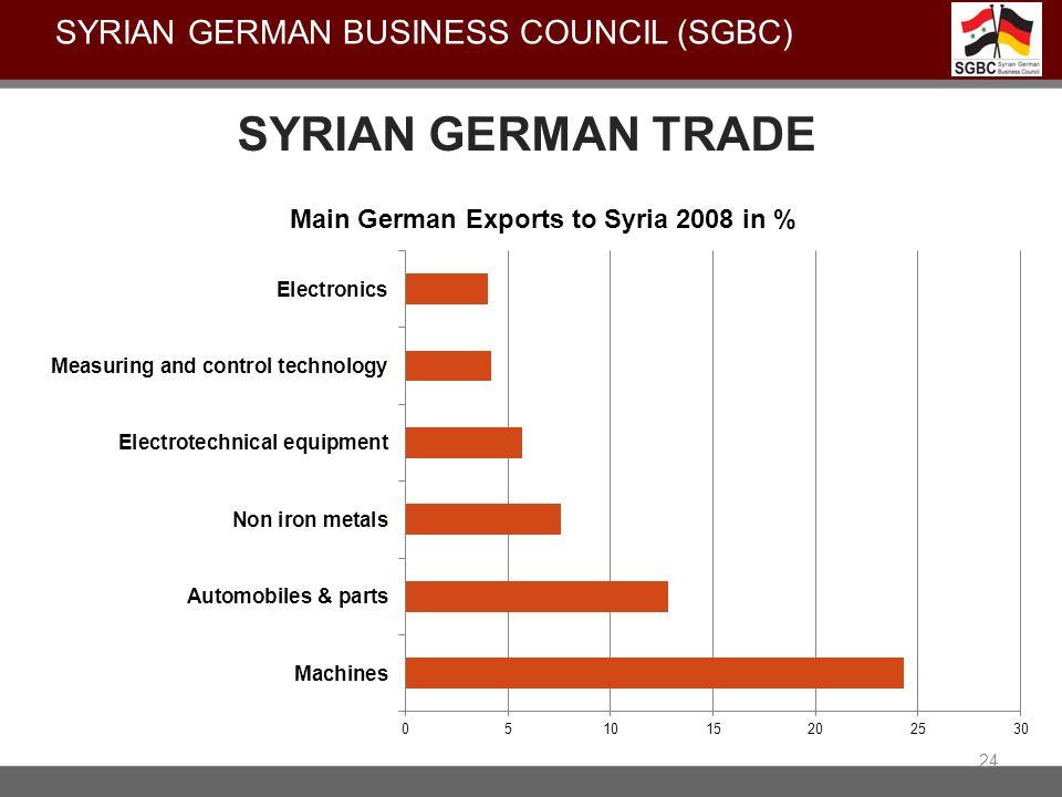 SYRIAN GERMAN TRADE 24 SYRIAN GERMAN BUSINESS COUNCIL (SGBC)