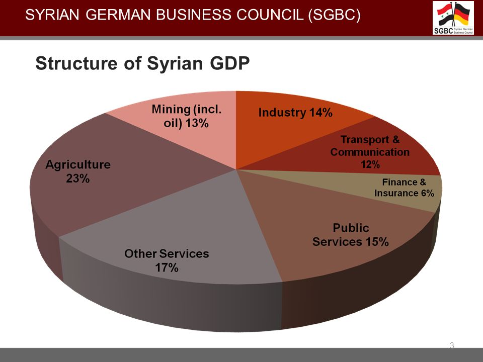Structure of Syrian GDP 3 SYRIAN GERMAN BUSINESS COUNCIL (SGBC)