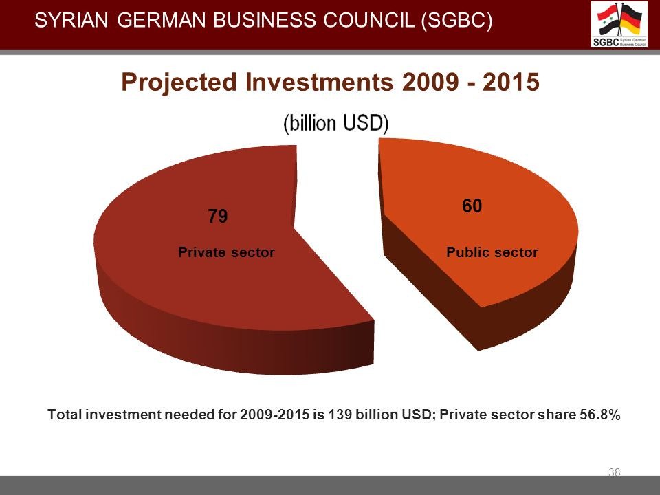Projected Investments 2009 - 2015 38 SYRIAN GERMAN BUSINESS COUNCIL (SGBC)