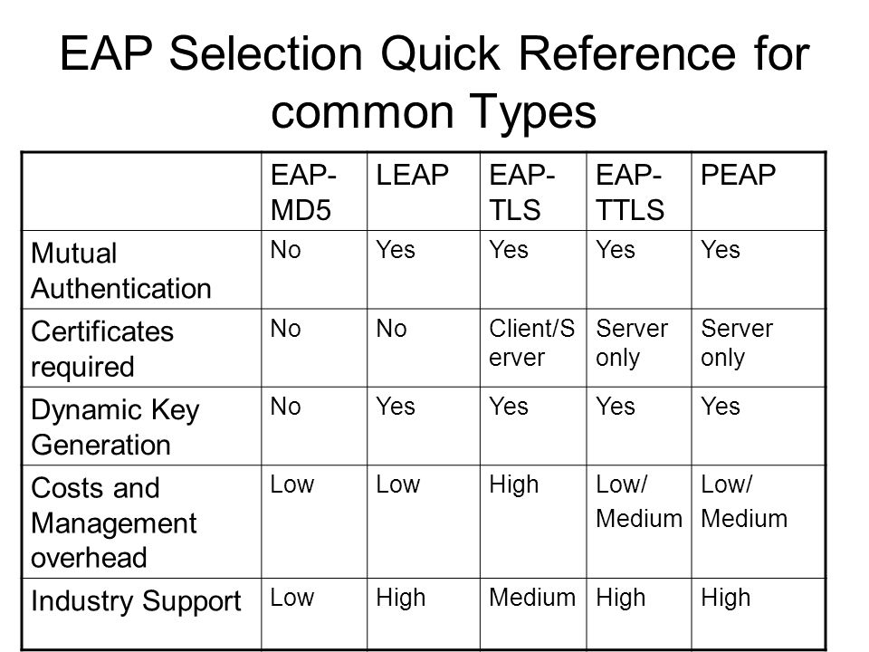 EAP Selection Quick Reference for common Types EAP- MD5 LEAPEAP- TLS EAP- TTLS PEAP Mutual Authentication NoYes Certificates required No Client/S erve
