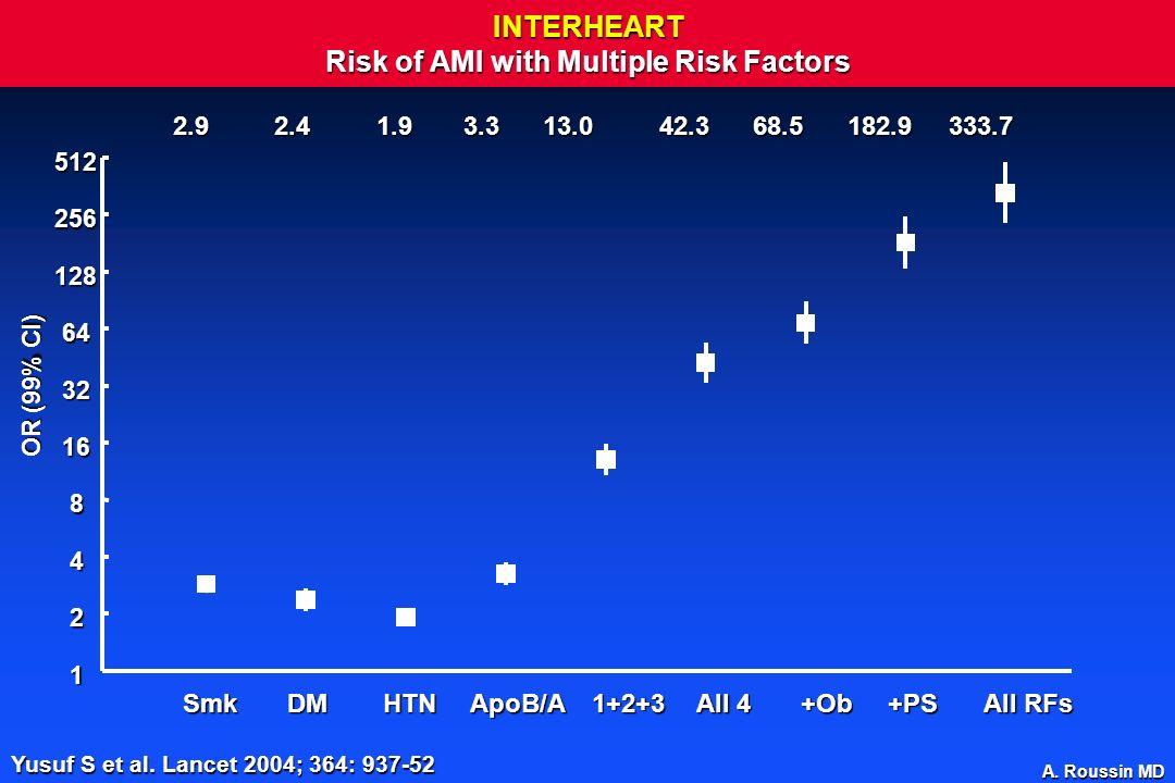A. Roussin MD INTERHEART Risk of AMI with Multiple Risk Factors SmkDMHTNApoB/A1+2+3 All 4 +Ob+PS All RFs 2.9 2.4 1.9 3.3 13.0 42.3 68.5 182.9 333.7 1