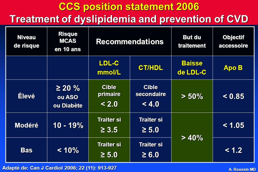 A. Roussin MD CCS position statement 2006 Treatment of dyslipidemia and prevention of CVD Adapté de: Can J Cardiol 2006; 22 (11): 913-927 Niveau de ri