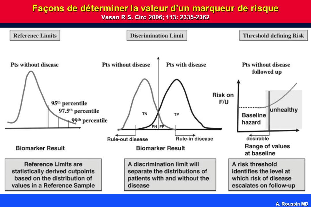 A.Roussin MD Façons de déterminer la valeur dun marqueur de risque Vasan R S.