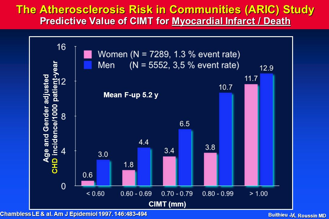 A. Roussin MD The Atherosclerosis Risk in Communities (ARIC) Study Predictive Value of CIMT for Myocardial Infarct / Death Chambless LE & al. Am J Epi