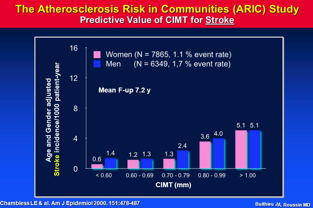 A. Roussin MD The Atherosclerosis Risk in Communities (ARIC) Study Predictive Value of CIMT for Stroke Chambless LE & al. Am J Epidemiol 2000. 151:478