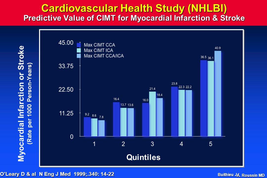 A. Roussin MD Cardiovascular Health Study (NHLBI) Predictive Value of CIMT for Myocardial Infarction & Stroke Quintiles Myocardial Infarction or Strok