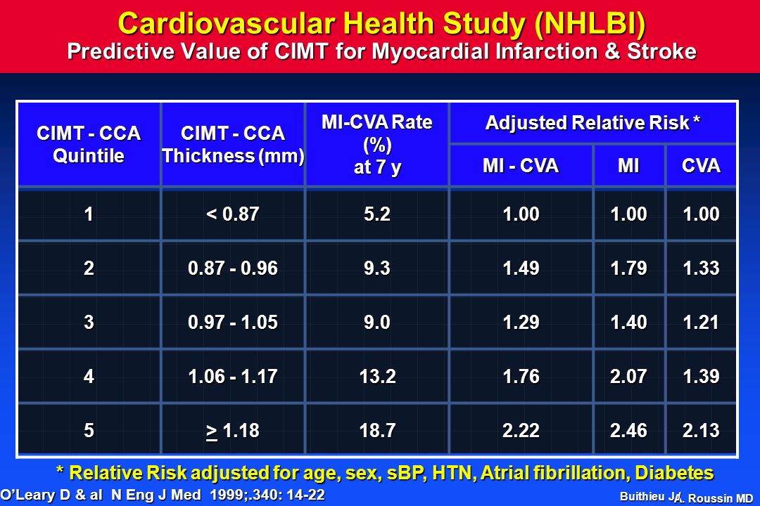 A. Roussin MD Cardiovascular Health Study (NHLBI) Predictive Value of CIMT for Myocardial Infarction & Stroke CIMT - CCA Quintile Thickness (mm) MI-CV