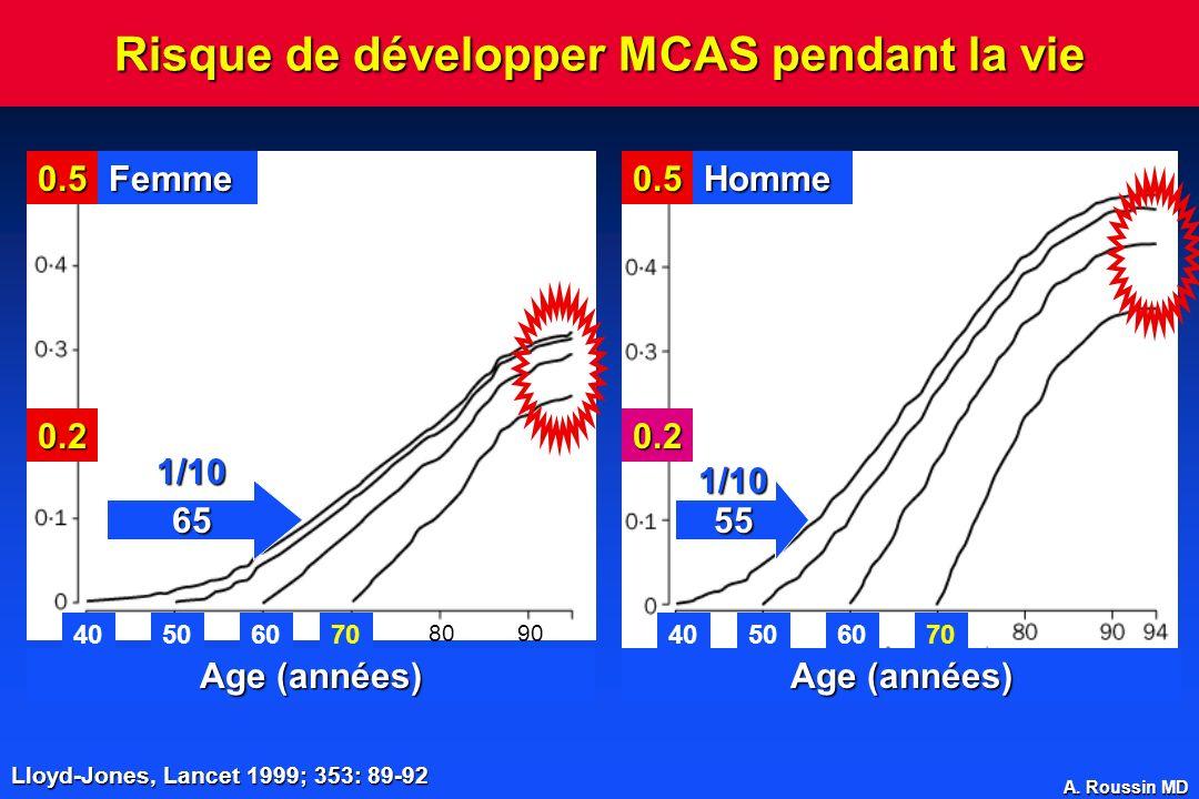 A. Roussin MD Risque de développer MCAS pendant la vie FemmeHomme0.50.5 0.20.2 Age (années) 40 50 60 70 8090 6555 1/10 1/10 Lloyd-Jones, Lancet 1999;