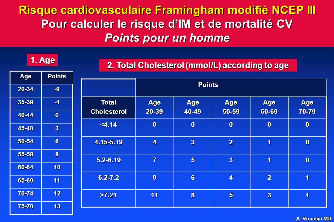 A. Roussin MD Risque cardiovasculaire Framingham modifié NCEP III Pour calculer le risque dIM et de mortalité CV Points pour un homme AgePoints 20-34-